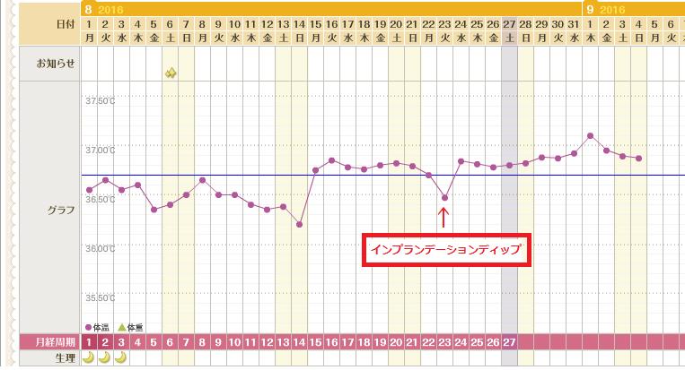 妊娠 基礎 体温 下がっ た